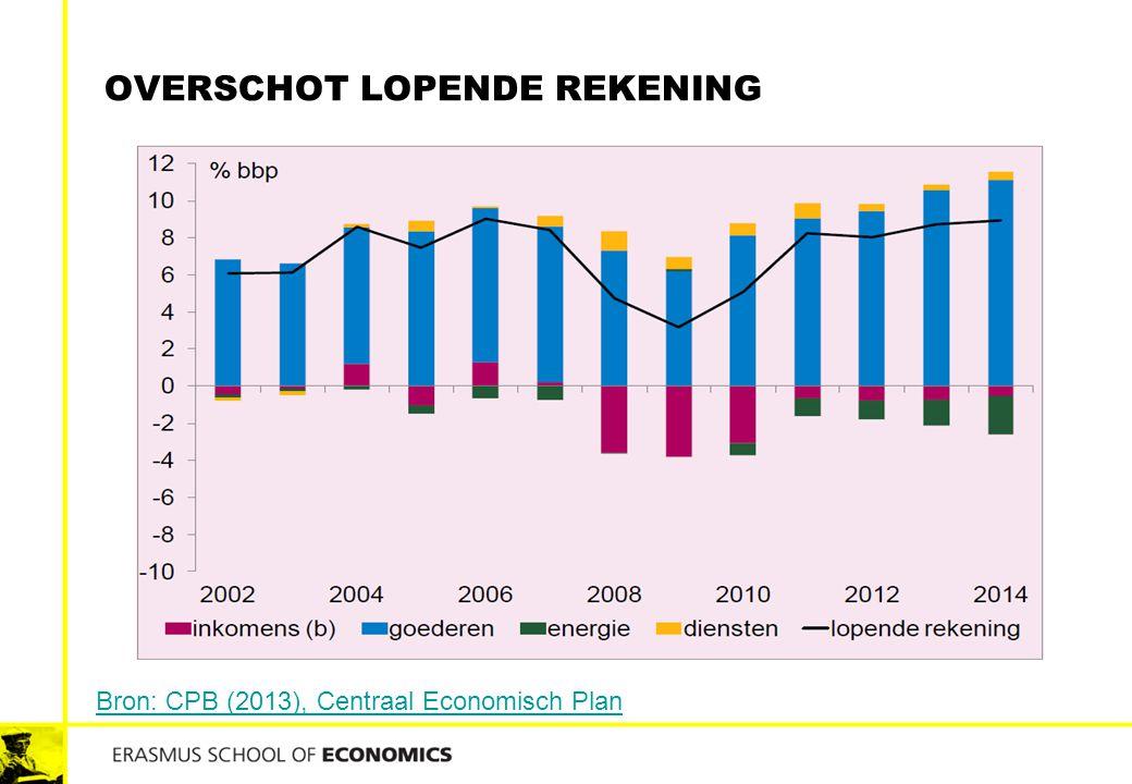 OVERSCHOT LOPENDE REKENING Bron: CPB (2013), Centraal Economisch Plan
