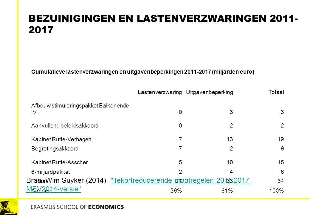 BEZUINIGINGEN EN LASTENVERZWARINGEN 2011- 2017 Cumulatieve lastenverzwaringen en uitgavenbeperkingen 2011-2017 (miljarden euro) LastenverzwaringUitgav