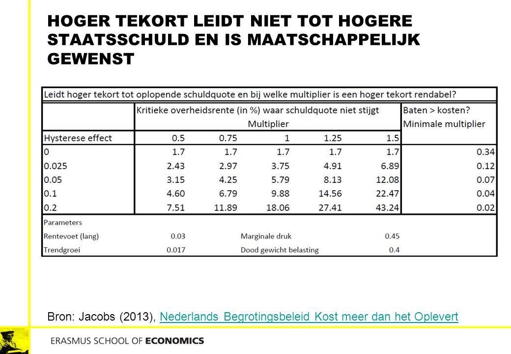 HOGER TEKORT LEIDT NIET TOT HOGERE STAATSSCHULD EN IS MAATSCHAPPELIJK GEWENST Bron: Jacobs (2013), Nederlands Begrotingsbeleid Kost meer dan het Oplev