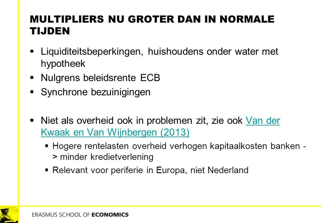 MULTIPLIERS NU GROTER DAN IN NORMALE TIJDEN  Liquiditeitsbeperkingen, huishoudens onder water met hypotheek  Nulgrens beleidsrente ECB  Synchrone b