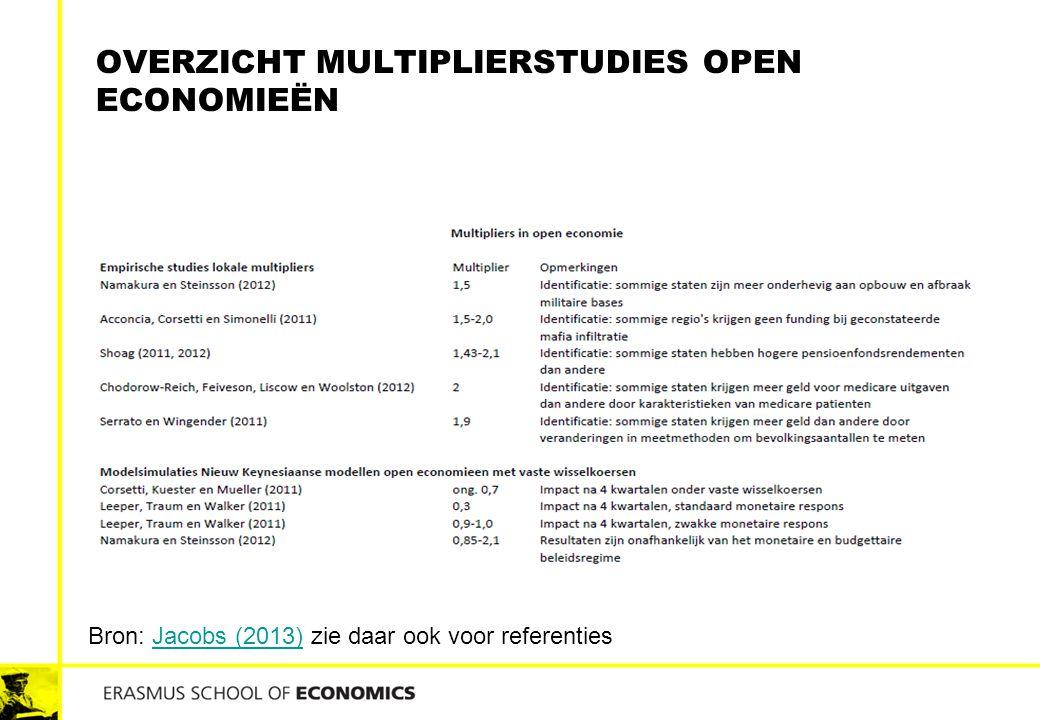 OVERZICHT MULTIPLIERSTUDIES OPEN ECONOMIEËN Bron: Jacobs (2013) zie daar ook voor referentiesJacobs (2013)