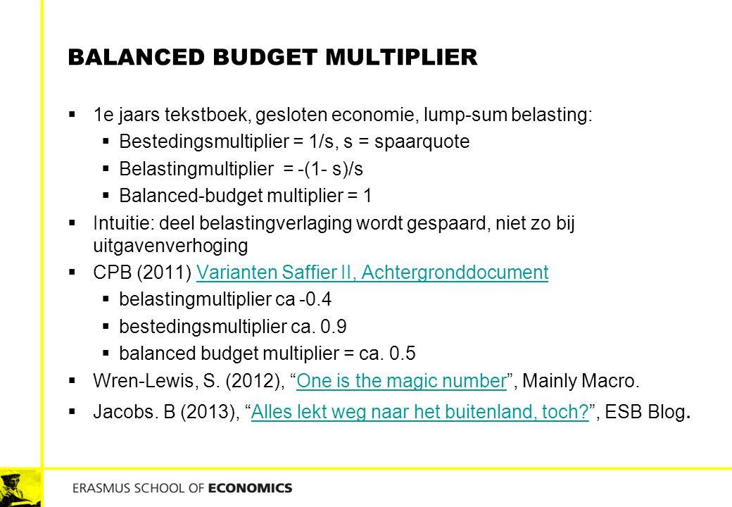 BALANCED BUDGET MULTIPLIER  1e jaars tekstboek, gesloten economie, lump-sum belasting:  Bestedingsmultiplier = 1/s, s = spaarquote  Belastingmultip