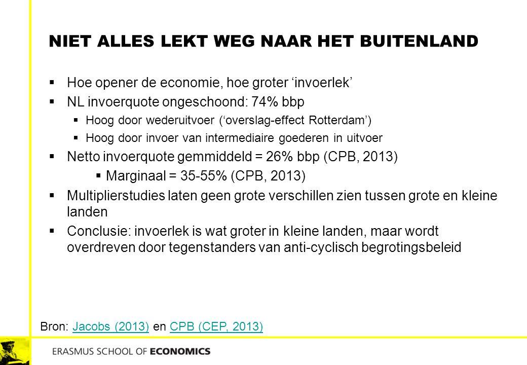 NIET ALLES LEKT WEG NAAR HET BUITENLAND  Hoe opener de economie, hoe groter 'invoerlek'  NL invoerquote ongeschoond: 74% bbp  Hoog door wederuitvoe