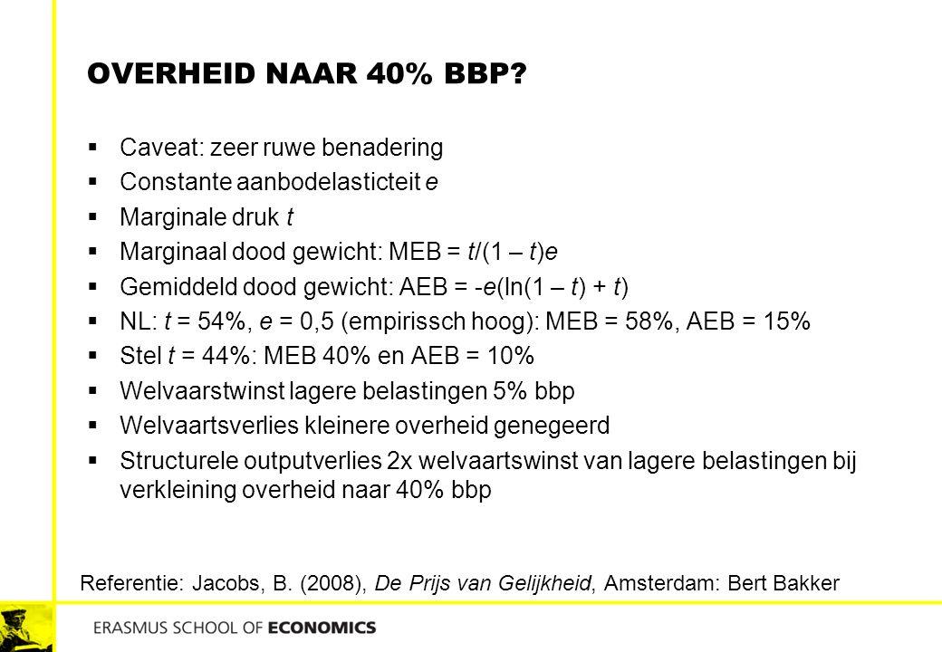OVERHEID NAAR 40% BBP?  Caveat: zeer ruwe benadering  Constante aanbodelasticteit e  Marginale druk t  Marginaal dood gewicht: MEB = t/(1 – t)e 