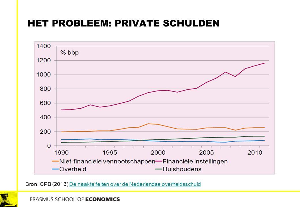 HET PROBLEEM: PRIVATE SCHULDEN Bron: CPB (2013) De naakte feiten over de Nederlandse overheidsschuldDe naakte feiten over de Nederlandse overheidsschu