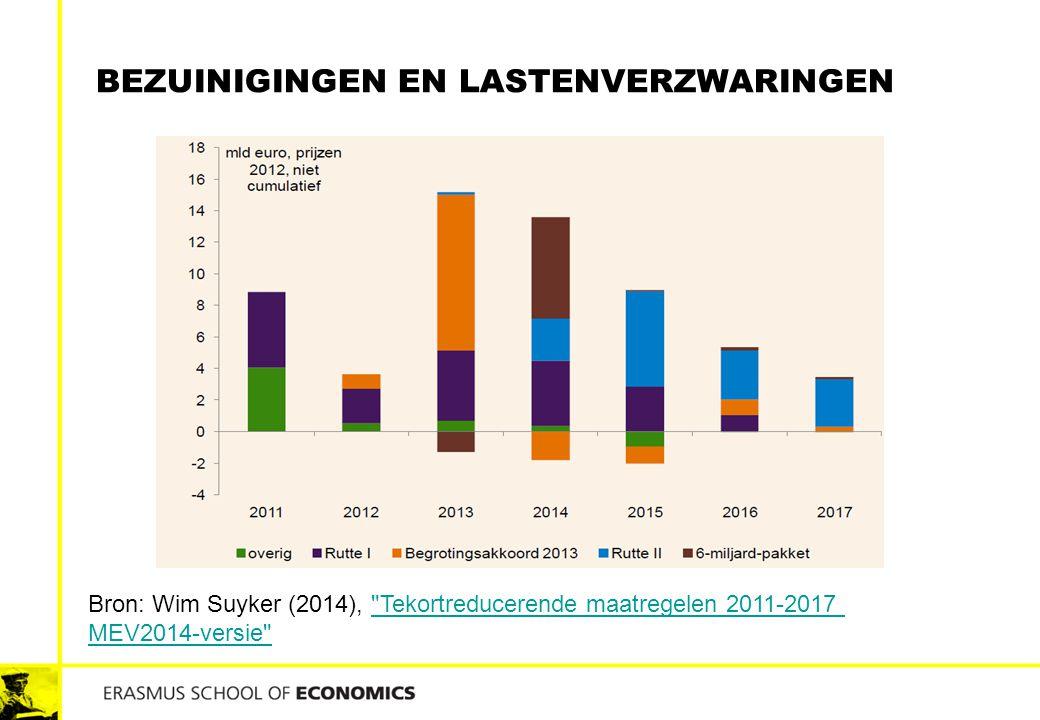 BEZUINIGINGEN EN LASTENVERZWARINGEN Bron: Wim Suyker (2014),