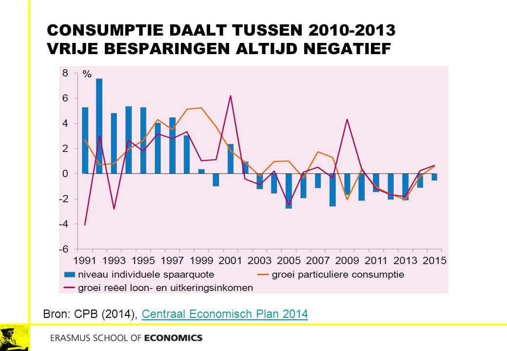 CONSUMPTIE DAALT TUSSEN 2010-2013 VRIJE BESPARINGEN ALTIJD NEGATIEF Bron: CPB (2014), Centraal Economisch Plan 2014Centraal Economisch Plan 2014