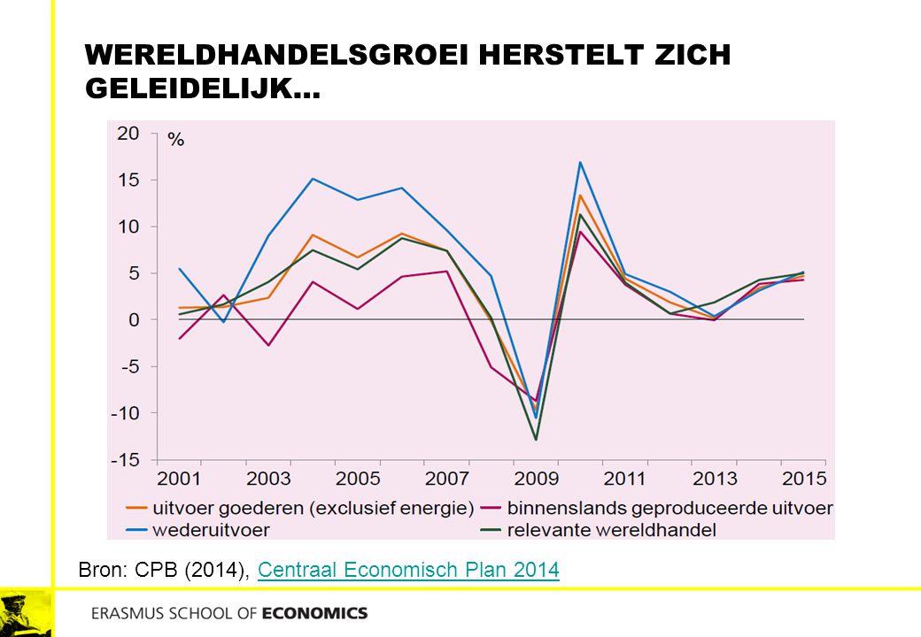 WERELDHANDELSGROEI HERSTELT ZICH GELEIDELIJK… Bron: CPB (2014), Centraal Economisch Plan 2014Centraal Economisch Plan 2014