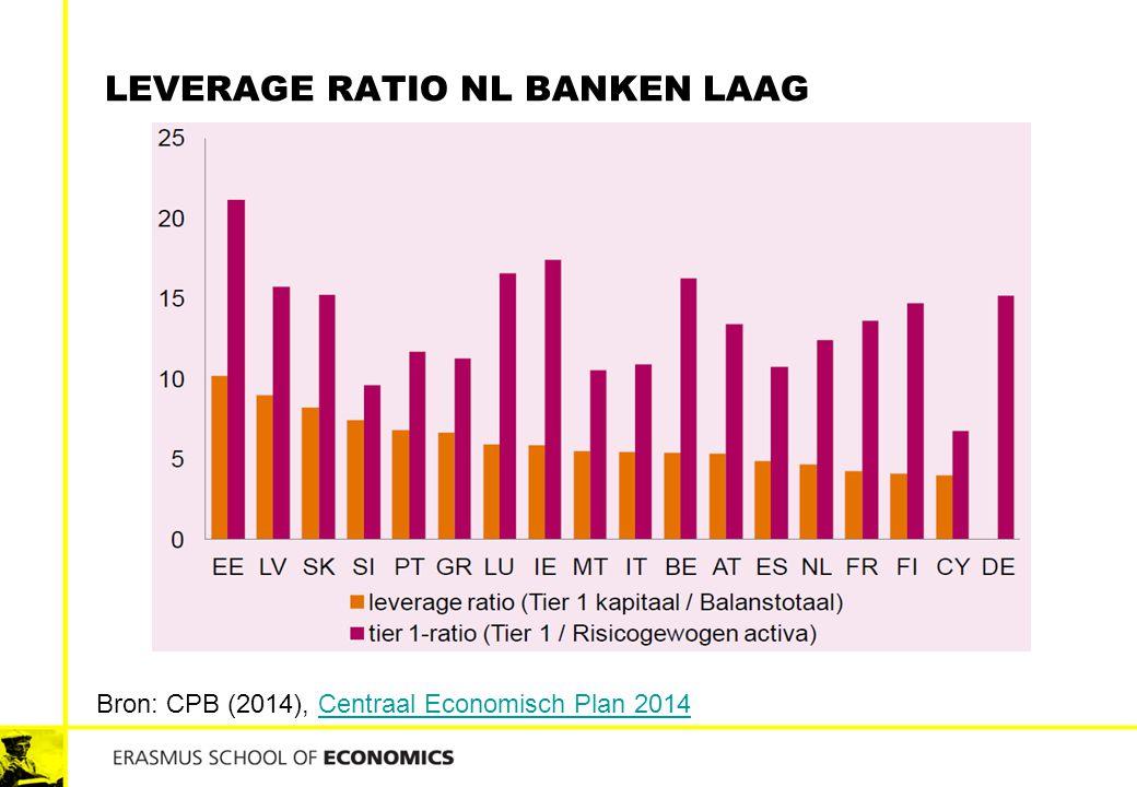 LEVERAGE RATIO NL BANKEN LAAG Bron: CPB (2014), Centraal Economisch Plan 2014Centraal Economisch Plan 2014