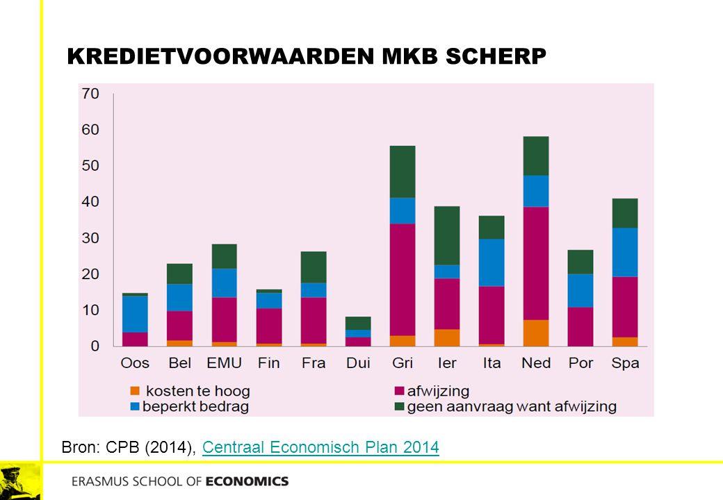 KREDIETVOORWAARDEN MKB SCHERP Bron: CPB (2014), Centraal Economisch Plan 2014Centraal Economisch Plan 2014