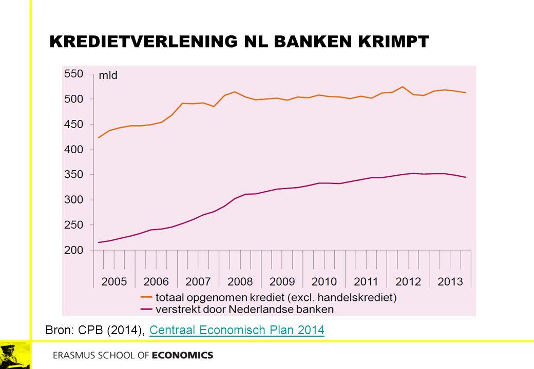 KREDIETVERLENING NL BANKEN KRIMPT Bron: CPB (2014), Centraal Economisch Plan 2014Centraal Economisch Plan 2014