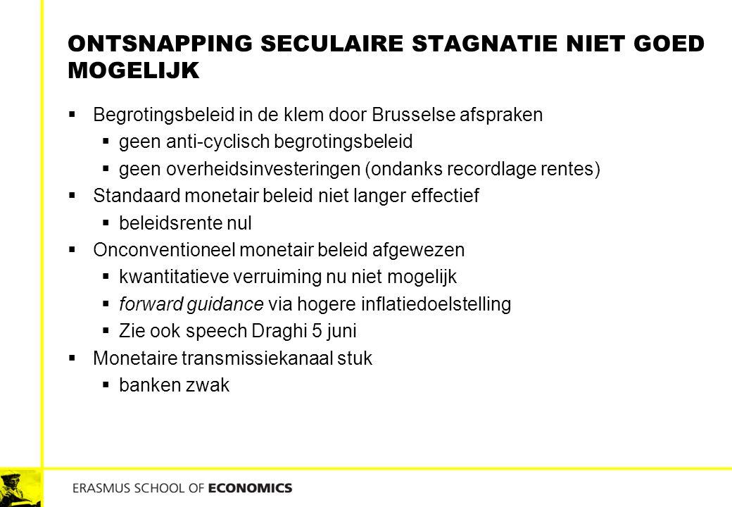 ONTSNAPPING SECULAIRE STAGNATIE NIET GOED MOGELIJK  Begrotingsbeleid in de klem door Brusselse afspraken  geen anti-cyclisch begrotingsbeleid  geen