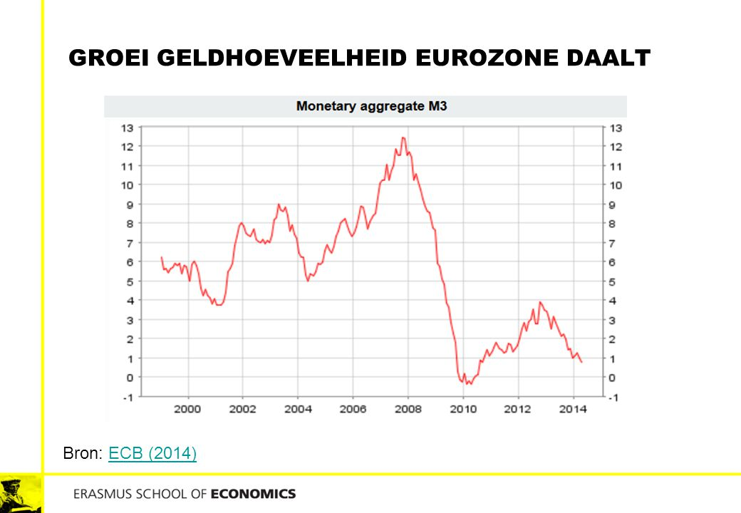 GROEI GELDHOEVEELHEID EUROZONE DAALT Bron: ECB (2014)ECB (2014)