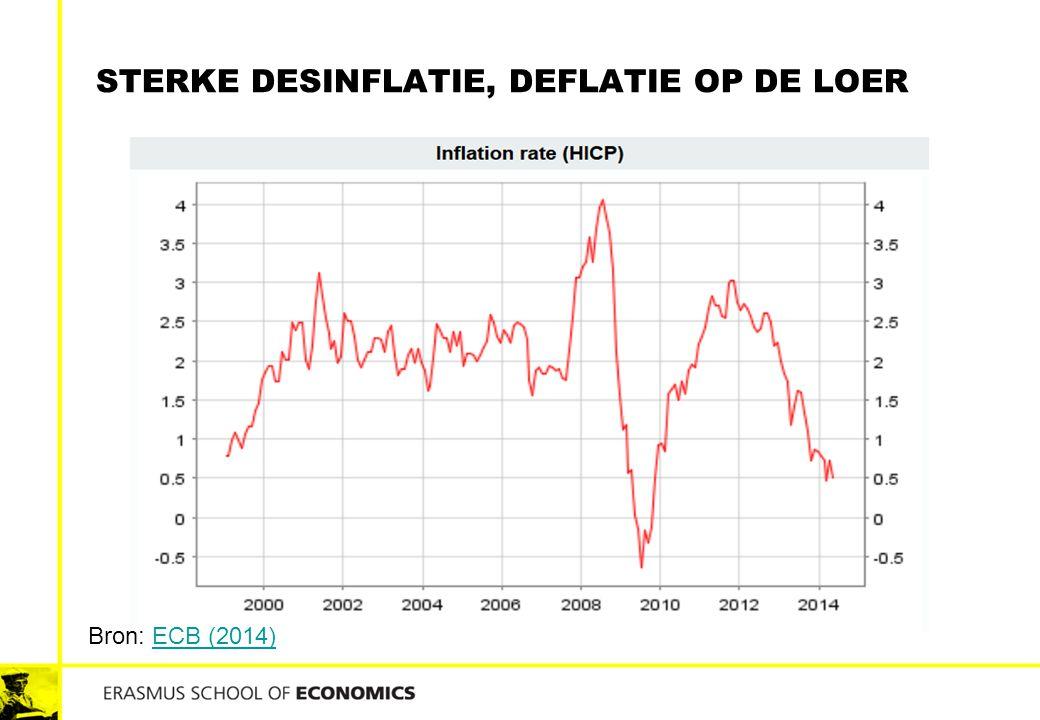 STERKE DESINFLATIE, DEFLATIE OP DE LOER Bron: ECB (2014)ECB (2014)