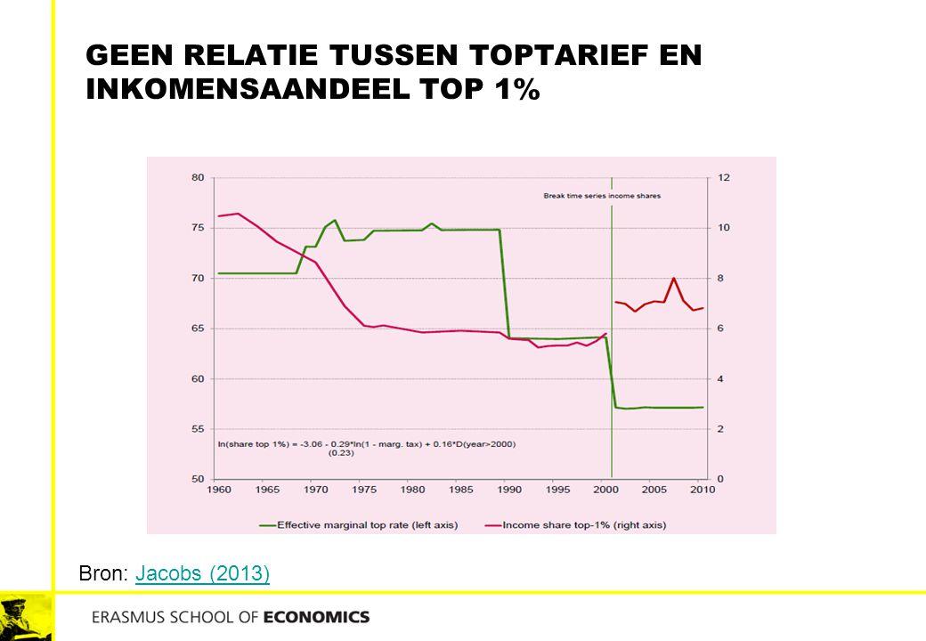 GEEN RELATIE TUSSEN TOPTARIEF EN INKOMENSAANDEEL TOP 1% Bron: Jacobs (2013)Jacobs (2013)