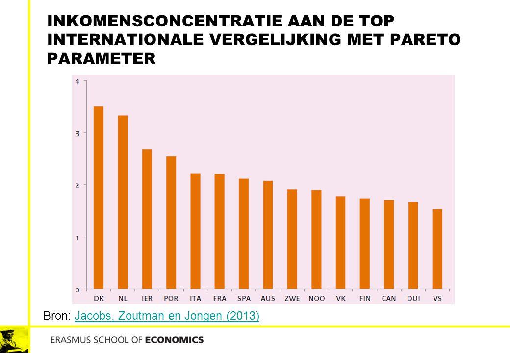 INKOMENSCONCENTRATIE AAN DE TOP INTERNATIONALE VERGELIJKING MET PARETO PARAMETER Bron: Jacobs, Zoutman en Jongen (2013)Jacobs, Zoutman en Jongen (2013