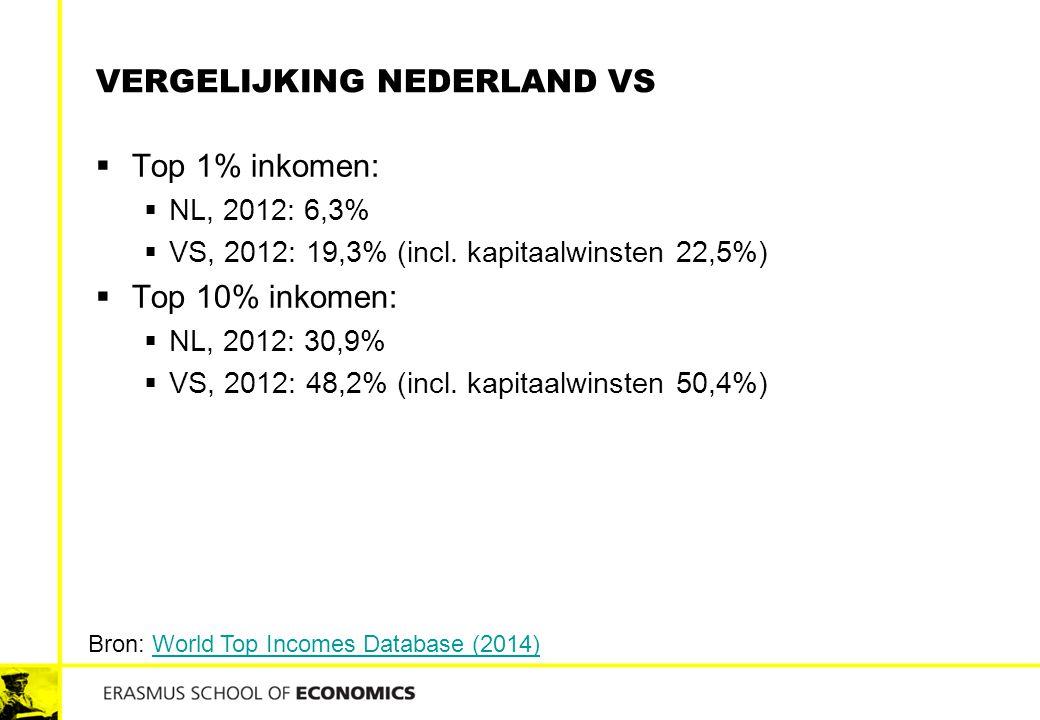VERGELIJKING NEDERLAND VS  Top 1% inkomen:  NL, 2012: 6,3%  VS, 2012: 19,3% (incl. kapitaalwinsten 22,5%)  Top 10% inkomen:  NL, 2012: 30,9%  VS