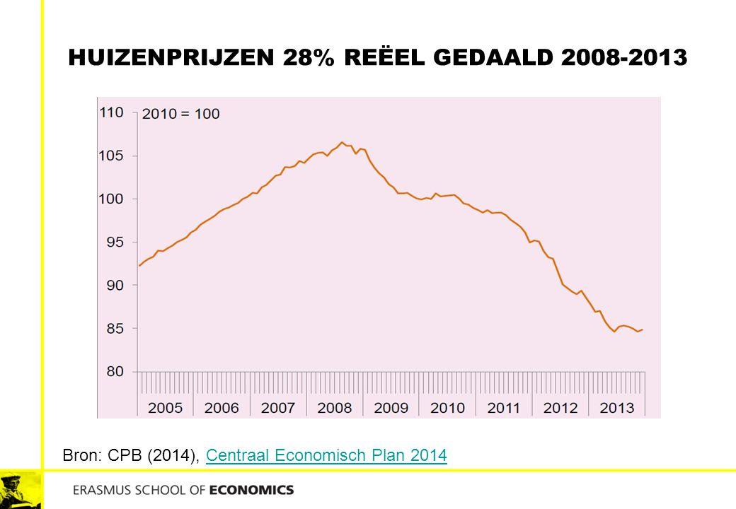 HUIZENPRIJZEN 28% REËEL GEDAALD 2008-2013 Bron: CPB (2014), Centraal Economisch Plan 2014Centraal Economisch Plan 2014