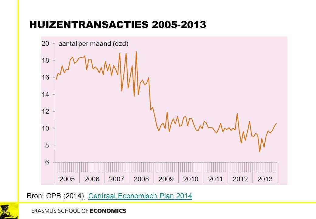 HUIZENTRANSACTIES 2005-2013 Bron: CPB (2014), Centraal Economisch Plan 2014Centraal Economisch Plan 2014