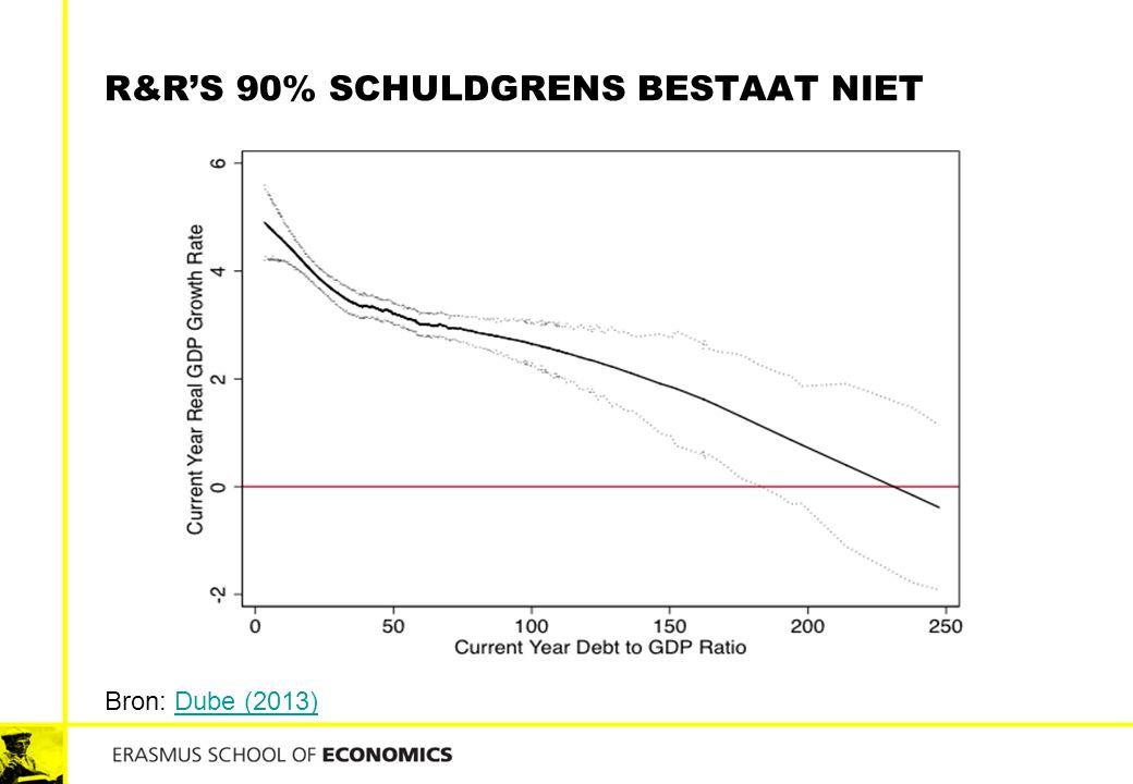 R&R'S 90% SCHULDGRENS BESTAAT NIET Bron: Dube (2013)Dube (2013)