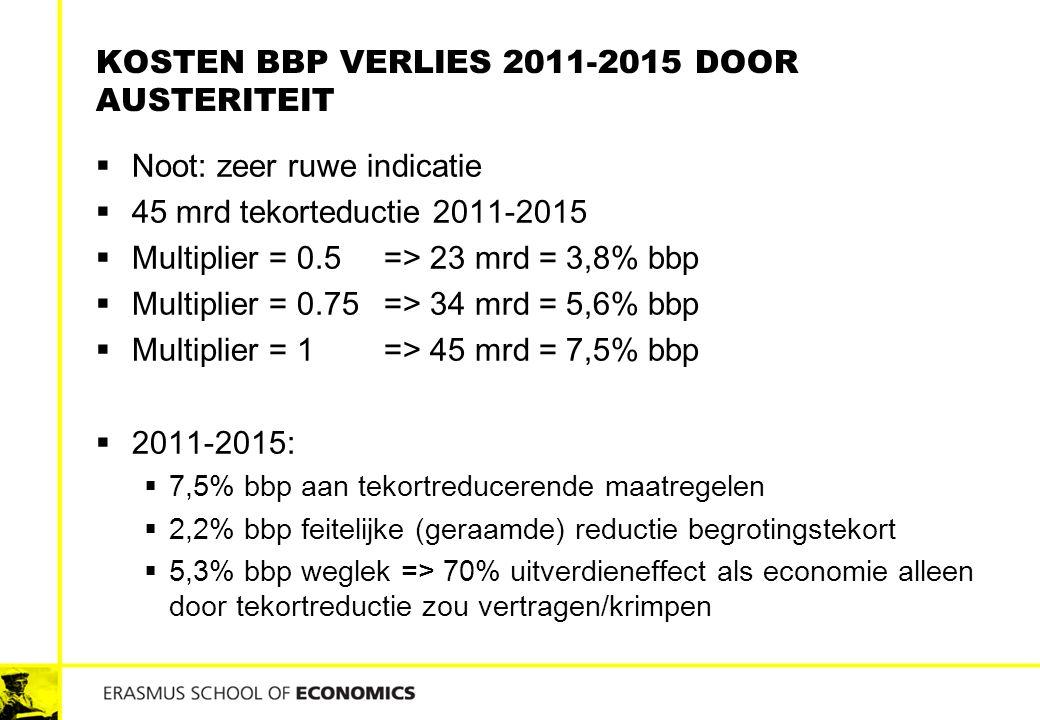 KOSTEN BBP VERLIES 2011-2015 DOOR AUSTERITEIT  Noot: zeer ruwe indicatie  45 mrd tekorteductie 2011-2015  Multiplier = 0.5 => 23 mrd = 3,8% bbp  M