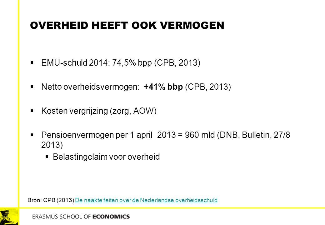 OVERHEID HEEFT OOK VERMOGEN  EMU-schuld 2014: 74,5% bpp (CPB, 2013)  Netto overheidsvermogen: +41% bbp (CPB, 2013)  Kosten vergrijzing (zorg, AOW)