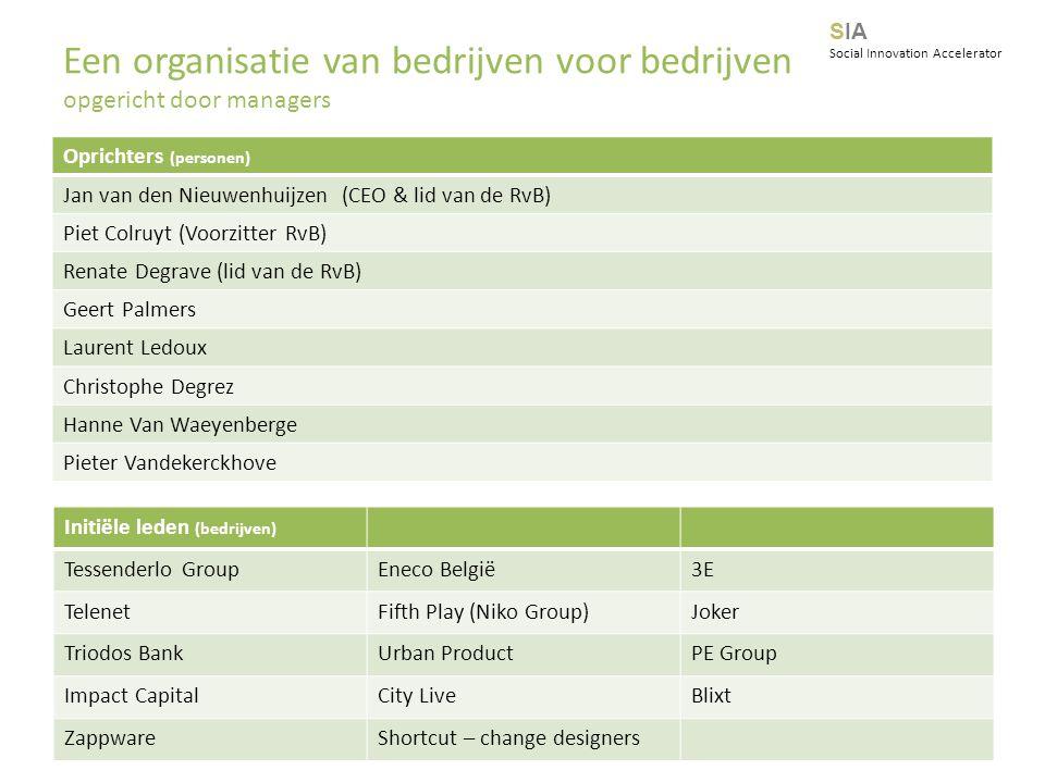 Oprichters (personen) Jan van den Nieuwenhuijzen (CEO & lid van de RvB) Piet Colruyt (Voorzitter RvB) Renate Degrave (lid van de RvB) Geert Palmers La