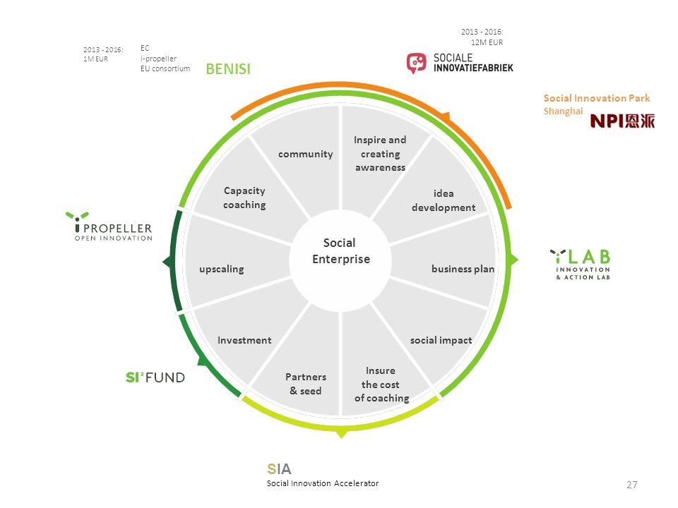 27 Social Enterprise 2013 - 2016: 12M EUR 2013 - 2016: 1M EUR EC i-propeller EU consortium BENISI Social Innovation Park Shanghai SIA Social Innovatio