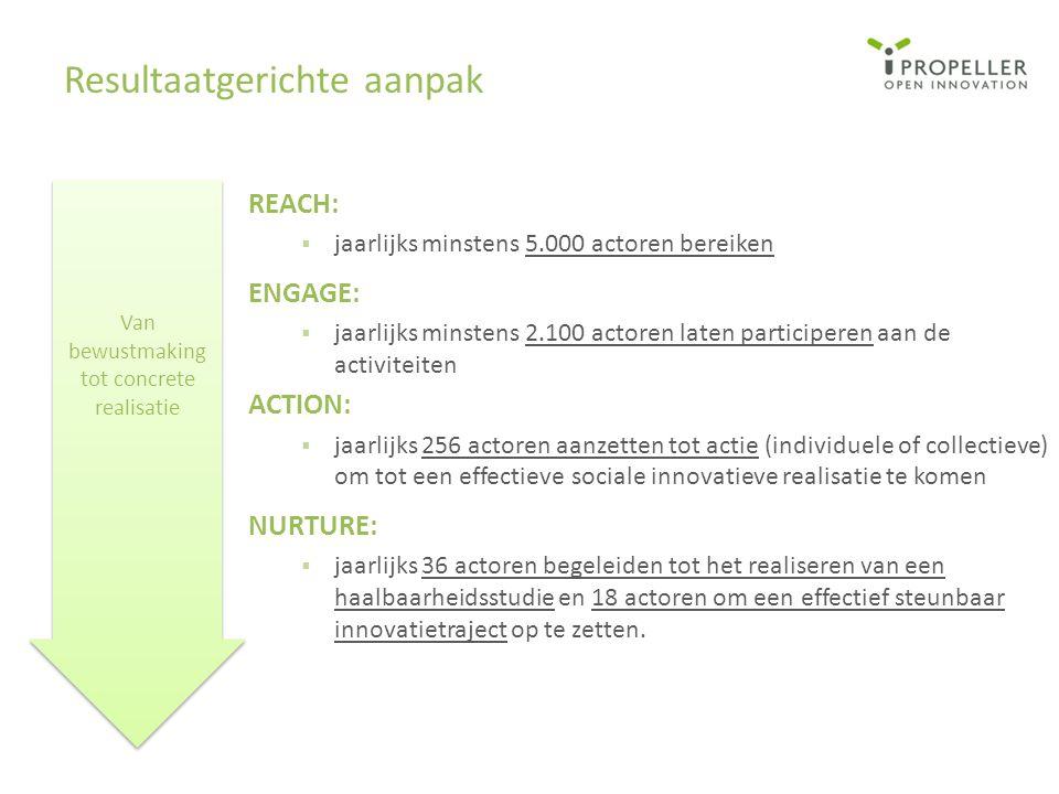 REACH:  jaarlijks minstens 5.000 actoren bereiken ENGAGE:  jaarlijks minstens 2.100 actoren laten participeren aan de activiteiten ACTION:  jaarlij