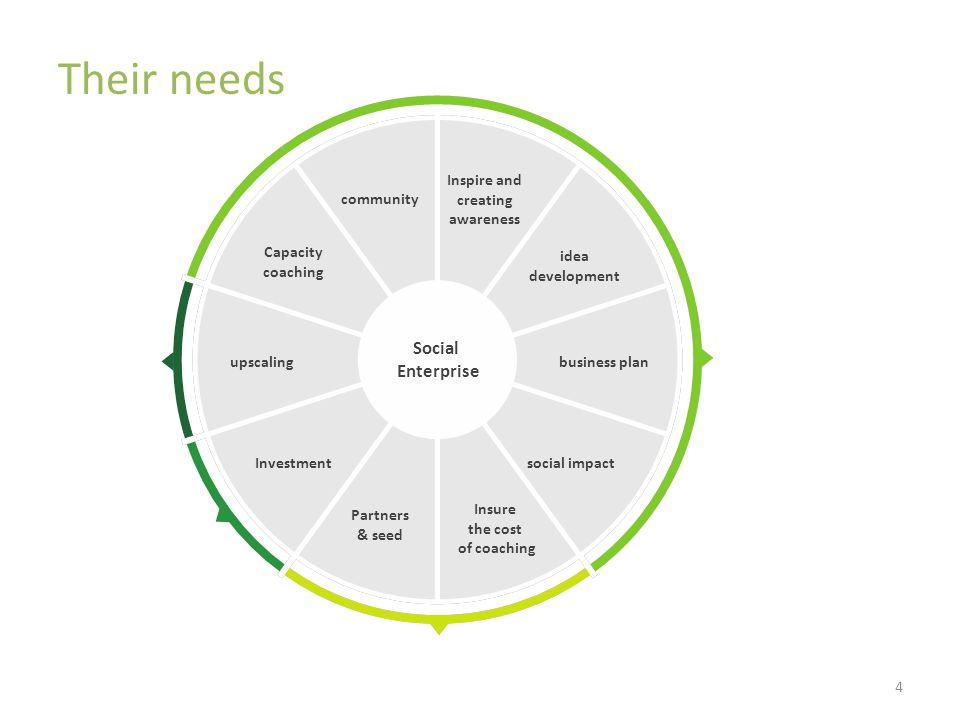4 Social Enterprise Their needs