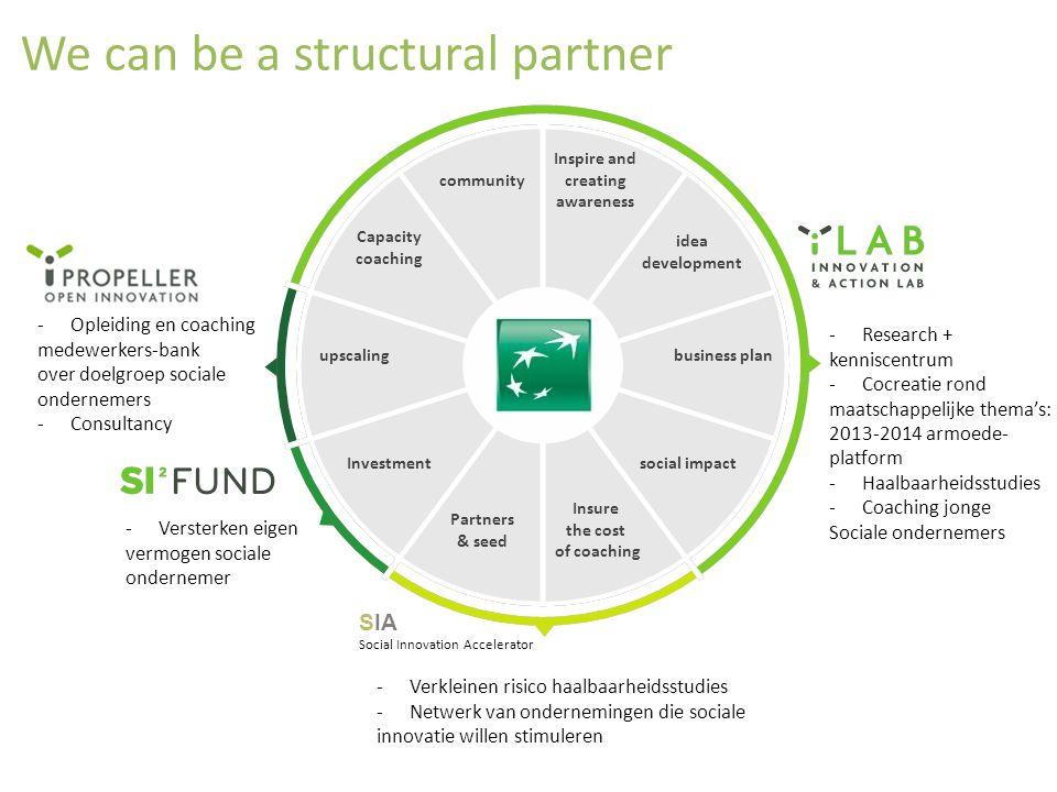 We can be a structural partner -Research + kenniscentrum -Cocreatie rond maatschappelijke thema's: 2013-2014 armoede- platform -Haalbaarheidsstudies -
