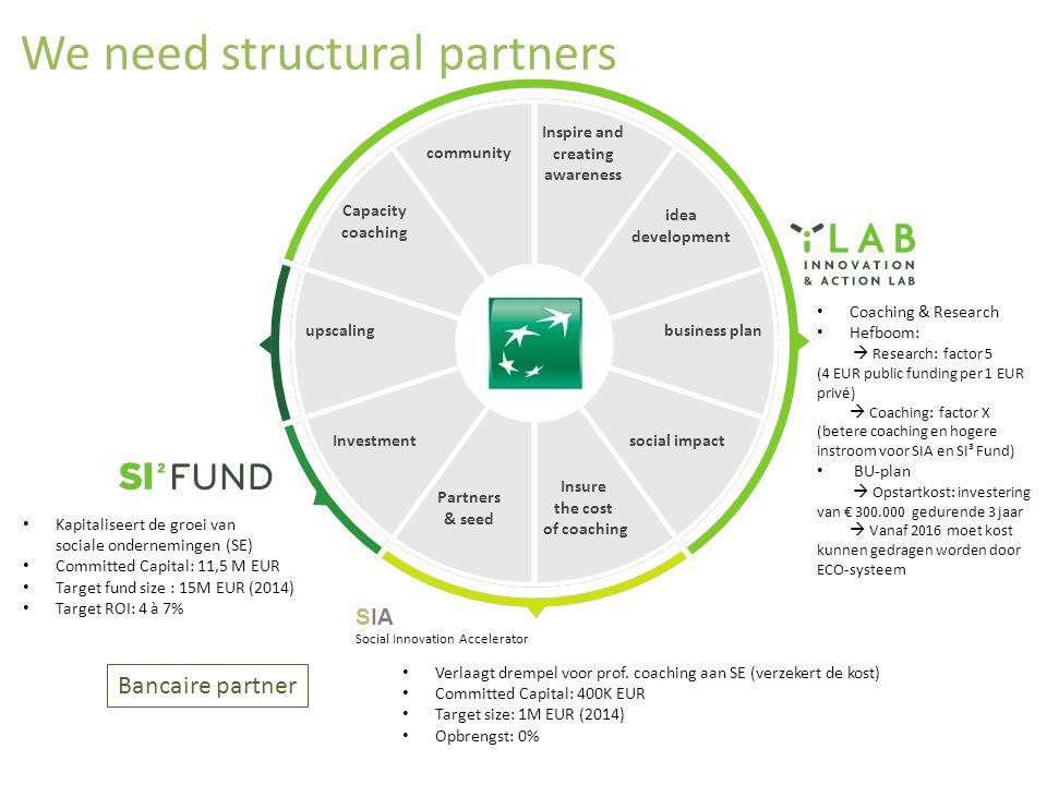 We need structural partners Kapitaliseert de groei van sociale ondernemingen (SE) Committed Capital: 11,5 M EUR Target fund size : 15M EUR (2014) Targ