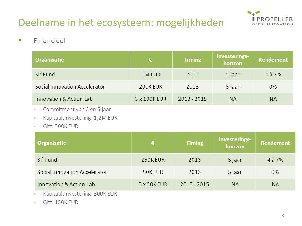 Deelname in het ecosysteem: mogelijkheden  Financieel  Commitment van 3 en 5 jaar  Kapitaalsinvestering: 1,2M EUR  Gift: 300K EUR  Kapitaalsinves