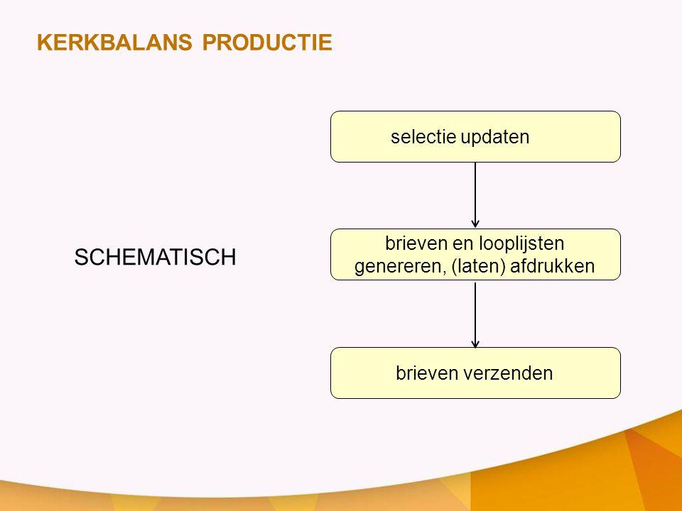 selectie updaten brieven en looplijsten genereren, (laten) afdrukken brieven verzenden KERKBALANS PRODUCTIE SCHEMATISCH