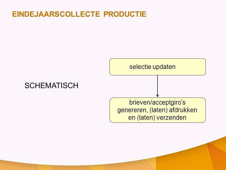selectie updaten brieven/acceptgiro's genereren, (laten) afdrukken en (laten) verzenden EINDEJAARSCOLLECTE PRODUCTIE SCHEMATISCH