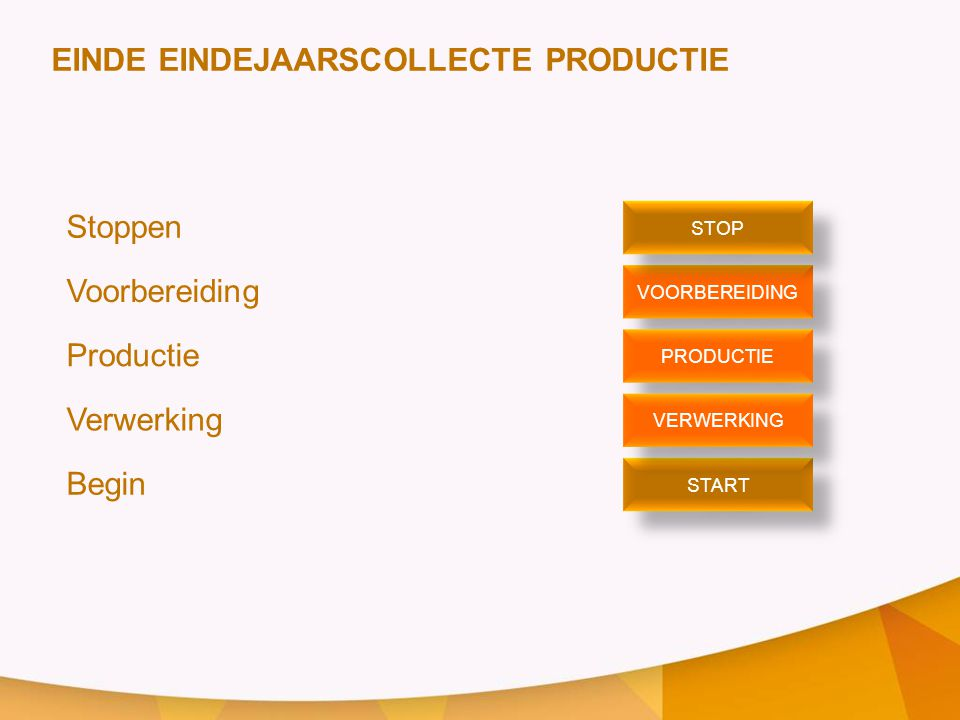 EINDE EINDEJAARSCOLLECTE PRODUCTIE Stoppen Voorbereiding Productie Verwerking Begin VOORBEREIDING STOP START PRODUCTIE VERWERKING