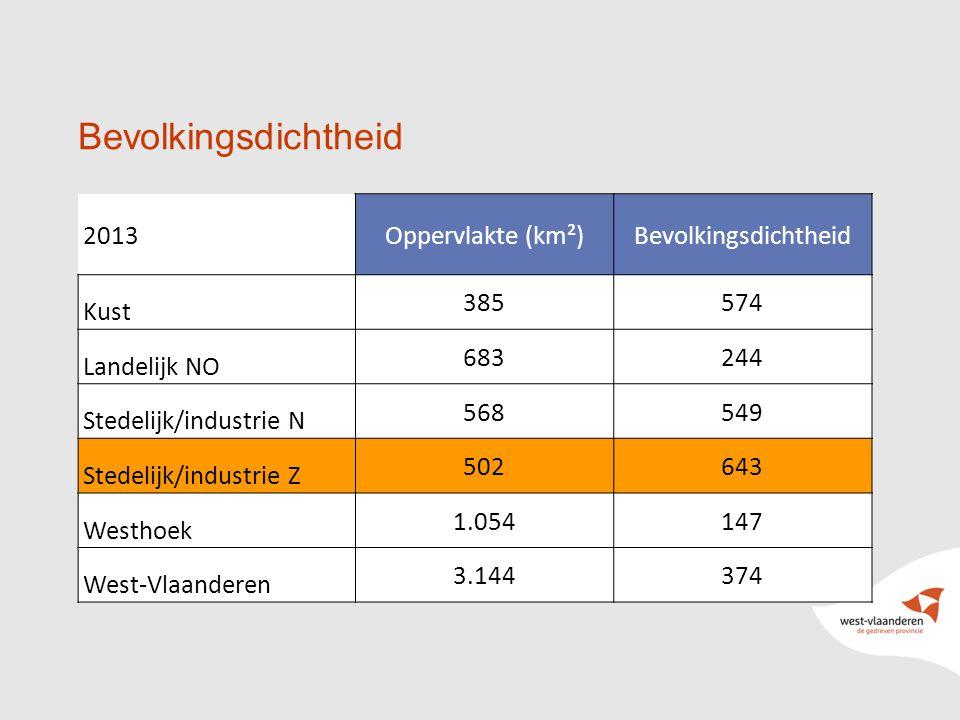 11 Bevolkingsdichtheid / tekst 2013Oppervlakte (km²)Bevolkingsdichtheid Kust 385574 Landelijk NO 683244 Stedelijk/industrie N 568549 Stedelijk/industrie Z 502643 Westhoek 1.054147 West-Vlaanderen 3.144374