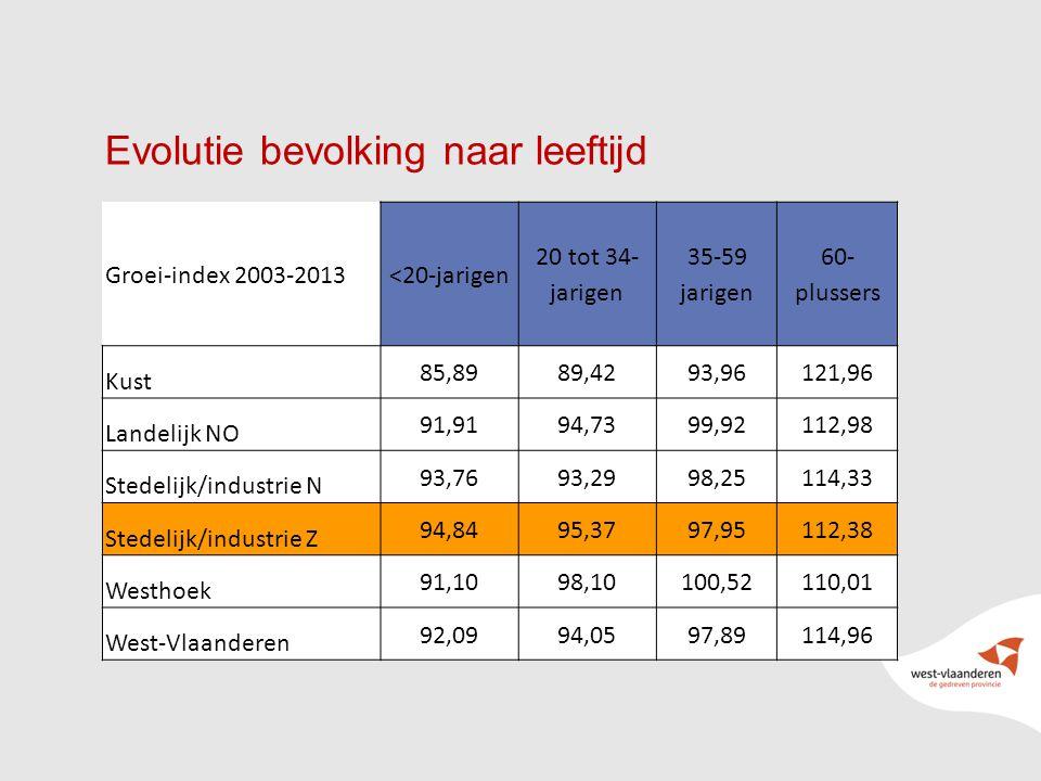 16 Evolutie bevolking naar leeftijd Groei-index 2003-2013<20-jarigen 20 tot 34- jarigen 35-59 jarigen 60- plussers Kust 85,8989,4293,96121,96 Landelij