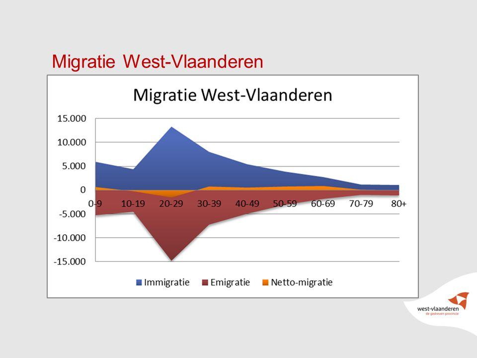 22 Migratie West-Vlaanderen