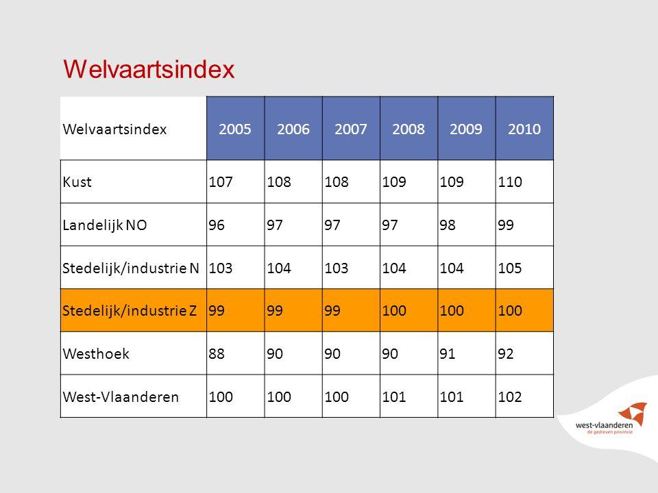 41 Welvaartsindex 200520062007200820092010 Kust107108 109 110 Landelijk NO9697 9899 Stedelijk/industrie N103104103104 105 Stedelijk/industrie Z99 100 Westhoek8890 9192 West-Vlaanderen100 101 102