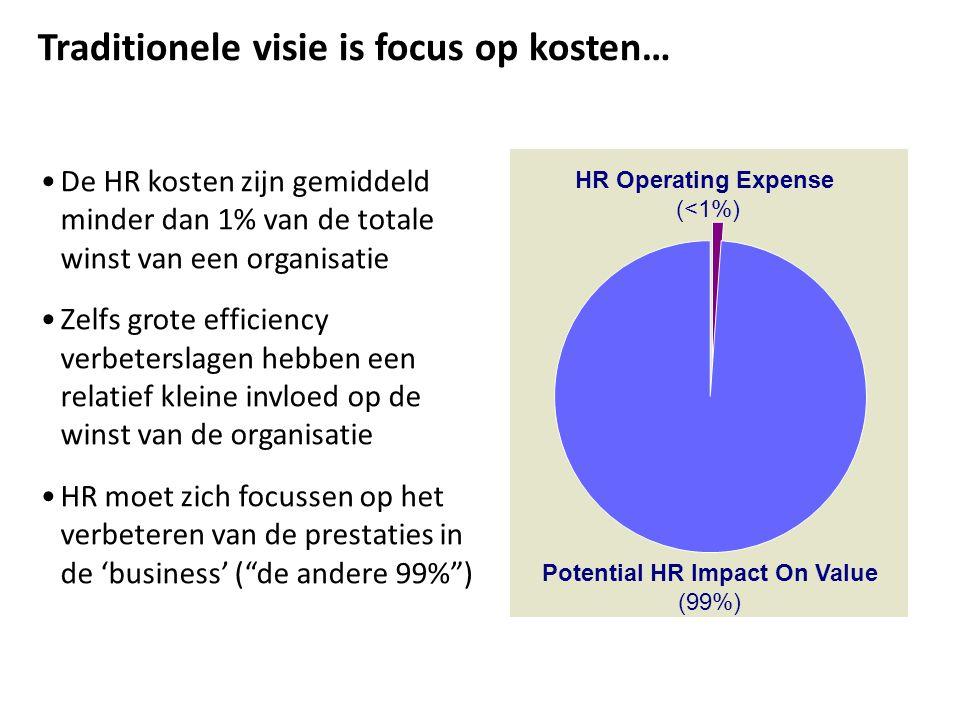 De innovatieve HR organisatie: focus op waarde creëren Ken ik de business en uitdagingen van mijn organisatie.