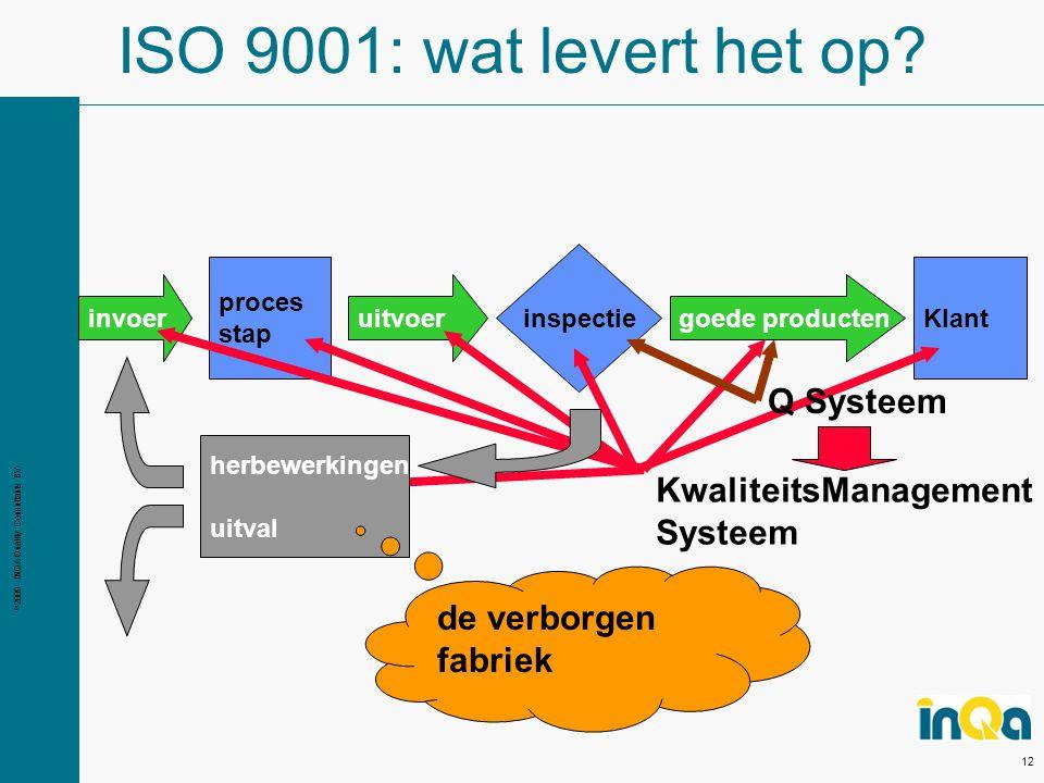 © 2009 INQA Quality Consultants BV 12 uitvoerinvoer goede producten proces stap inspectie Klant KwaliteitsManagement Systeem ISO 9001: wat levert het op.