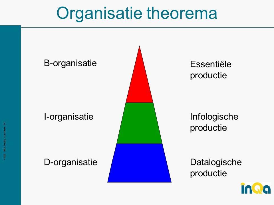 © 2009 INQA Quality Consultants BV Organisatie theorema B-organisatie I-organisatie D-organisatieDatalogische productie Infologische productie Essentiële productie