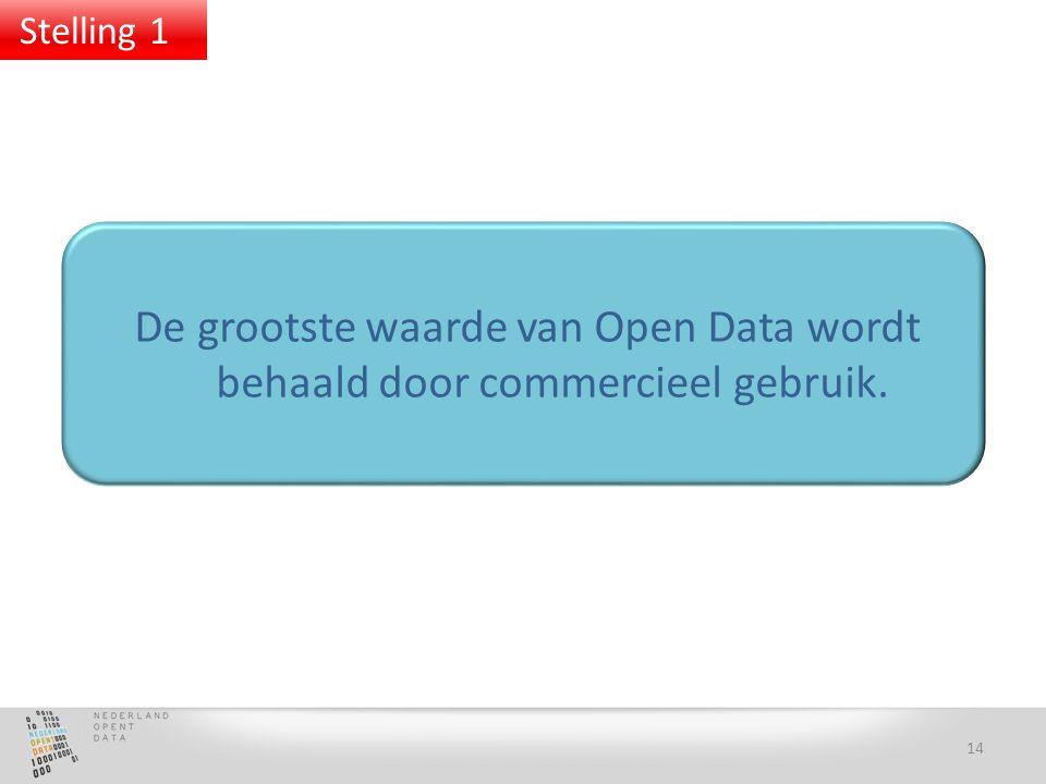 De grootste waarde van Open Data wordt behaald door commercieel gebruik. 14 Stelling 1