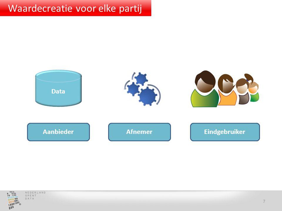 Data Aanbieder Afnemer Eindgebruiker 7 Waardecreatie voor elke partij