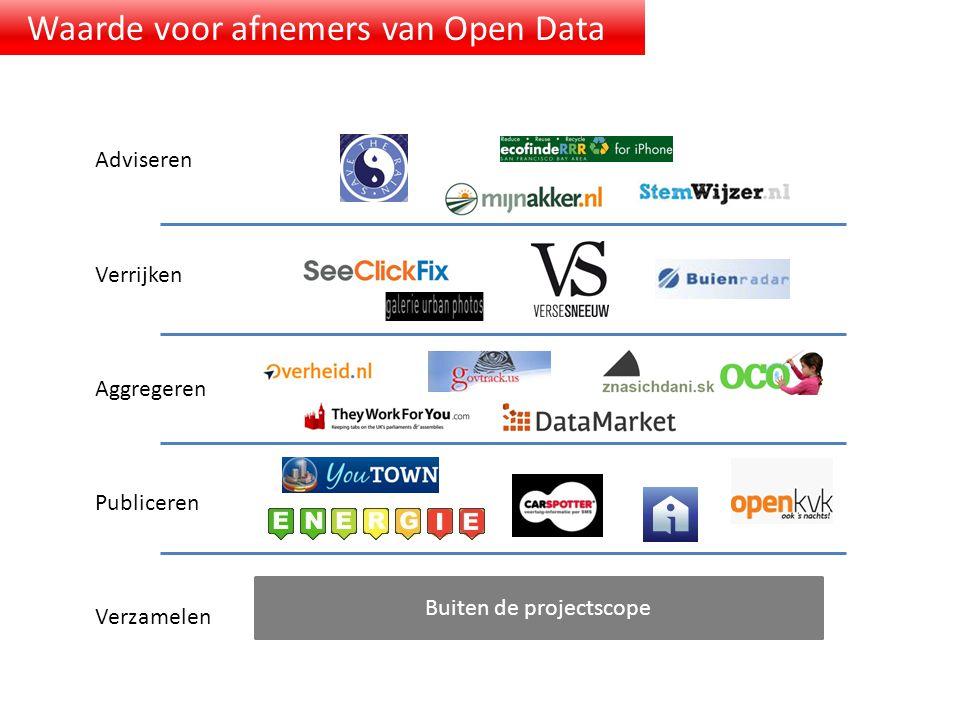 Verzamelen Publiceren Aggregeren Verrijken Adviseren Buiten de projectscope Waarde voor afnemers van Open Data