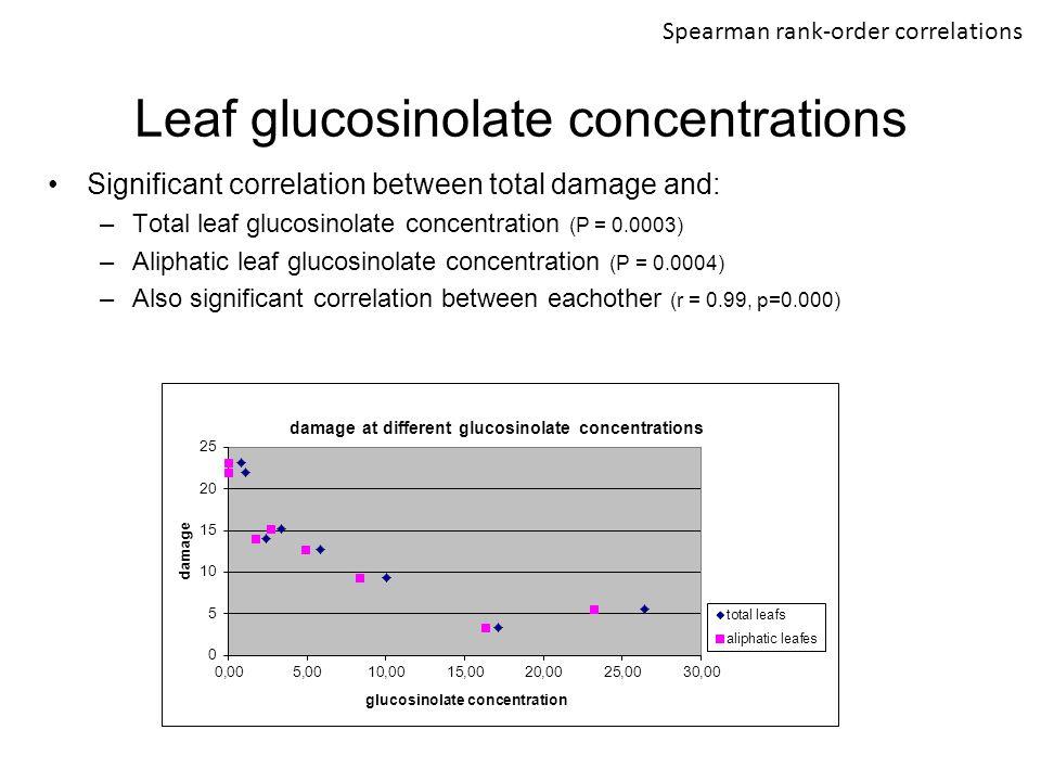 Leaf glucosinolate concentrations Spearman rank-order correlations Significant correlation between total damage and: –Total leaf glucosinolate concent