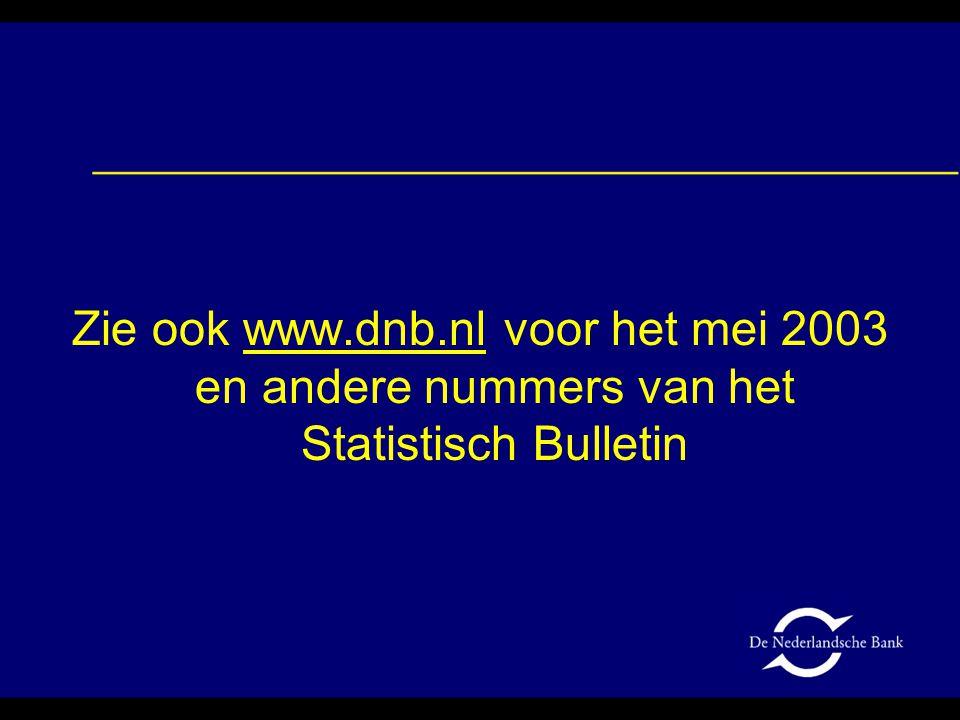 Zie ook www.dnb.nl voor het mei 2003 en andere nummers van het Statistisch Bulletin