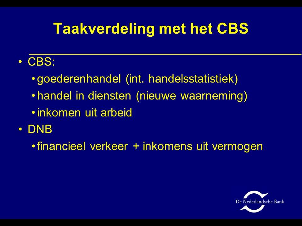 Taakverdeling met het CBS CBS: goederenhandel (int.