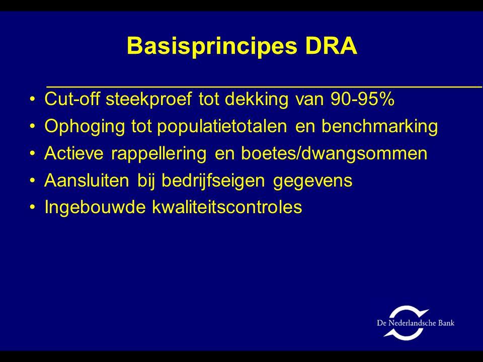 Basisprincipes DRA Cut-off steekproef tot dekking van 90-95% Ophoging tot populatietotalen en benchmarking Actieve rappellering en boetes/dwangsommen Aansluiten bij bedrijfseigen gegevens Ingebouwde kwaliteitscontroles